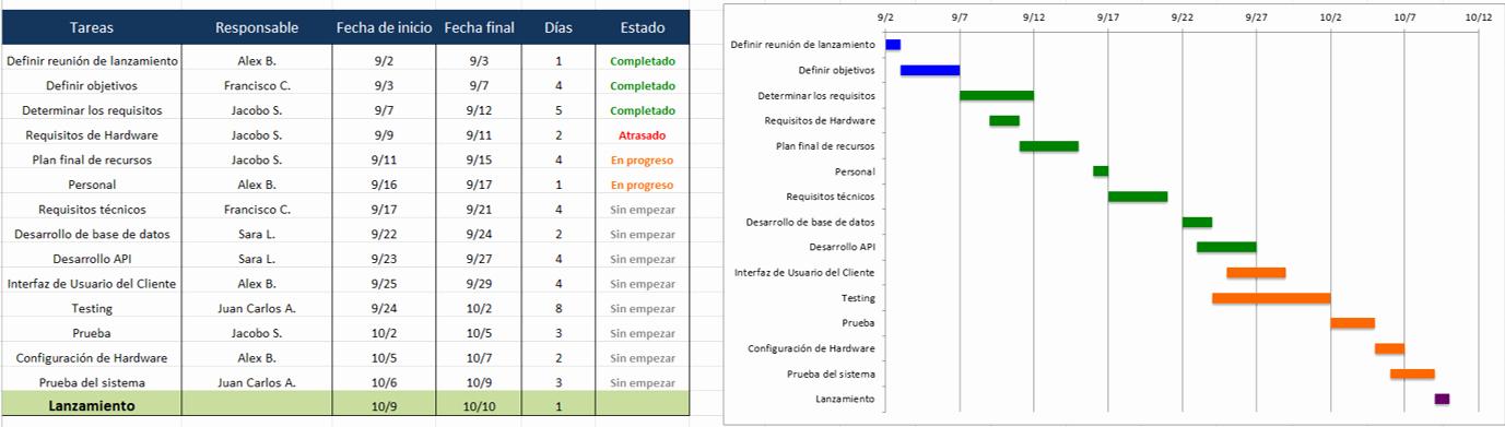 Formato Cronograma De Actividades Excel Unique Use Esta Plantilla Gratis De Plan De Proyecto De Excel