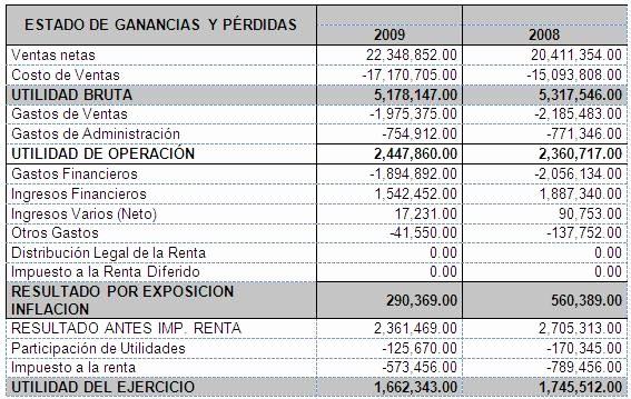 Formato De Pyg En Excel Best Of Diagnóstico Y Análisis Financiero Empresa Maldonado S A
