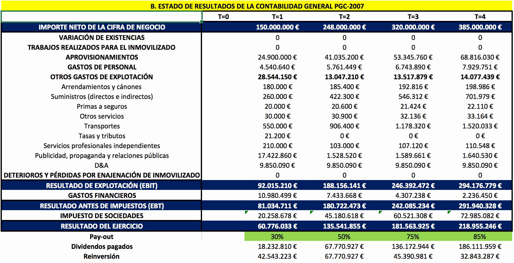 Formato De Pyg En Excel Inspirational La Cuenta De Resultados Qué Es Y Cuál Es Su formato
