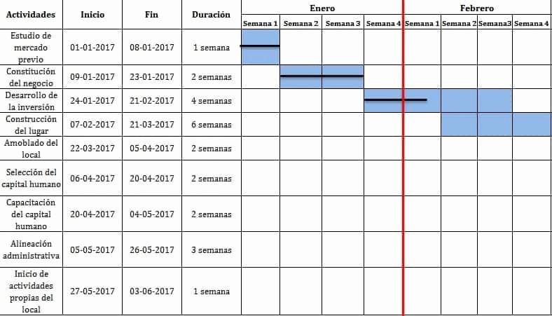 Formato Excel Cronograma De Actividades Awesome formato Excel Cronograma De Actividades Idealstalist