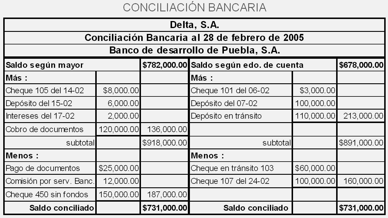 Formato Extracto Bancario En Excel Elegant Contabilidad Proyecto De asistente Administrativo