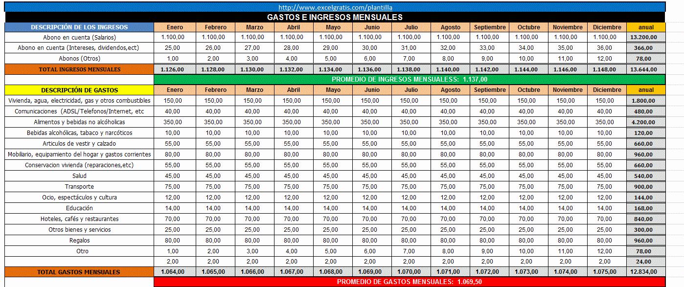 Formatos Para Control De Gastos Best Of Plantilla 3 Control De Gastos E Ingresos