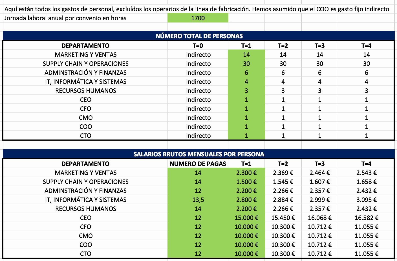 Formatos Para Control De Gastos Luxury Sg&a Qué Es Y Cómo Se Calcula Blog Antonio Alcocer