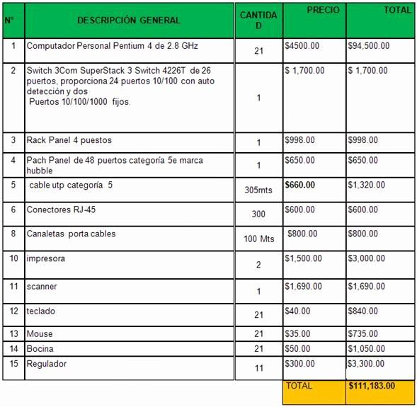 Formatos Para Presupuestos En Excel Fresh Administrar Los Recursos De Una Red Monografias