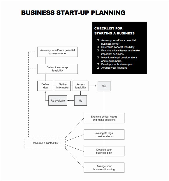 Free Basic Business Plan Template New 16 Sample Startup Business Plan Templates