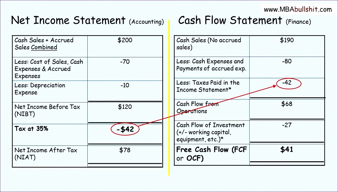Free Cash Flow Statement Template Unique 8 Indirect Cash Flow Statement Excel Template