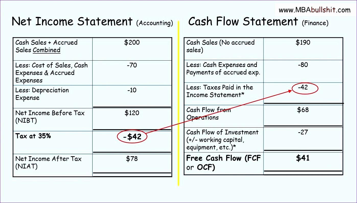 Free Cash Flow Statement Template Unique 8 Indirect Cash Flow Statement Excel Template