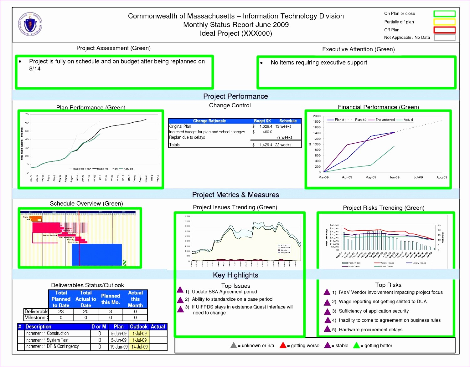 Free Excel Templates Project Management Awesome 10 Kpi Dashboard Excel Template Free Download