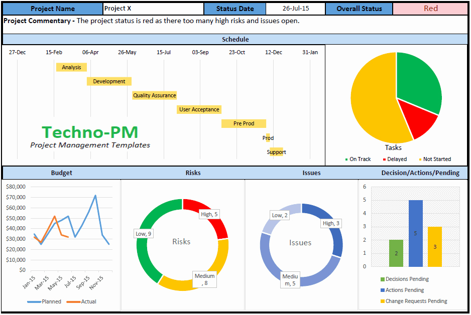 Free Excel Templates Project Management Best Of Project Dashboard Templates 10 Samples In Excel and Ppt
