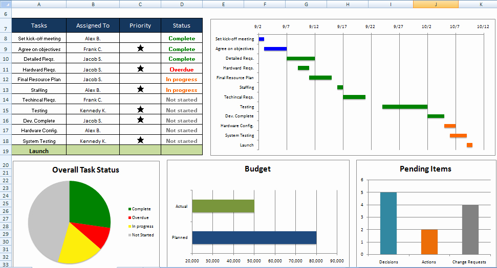Free Excel Templates Project Management New Ms Fice Project Governance Templates