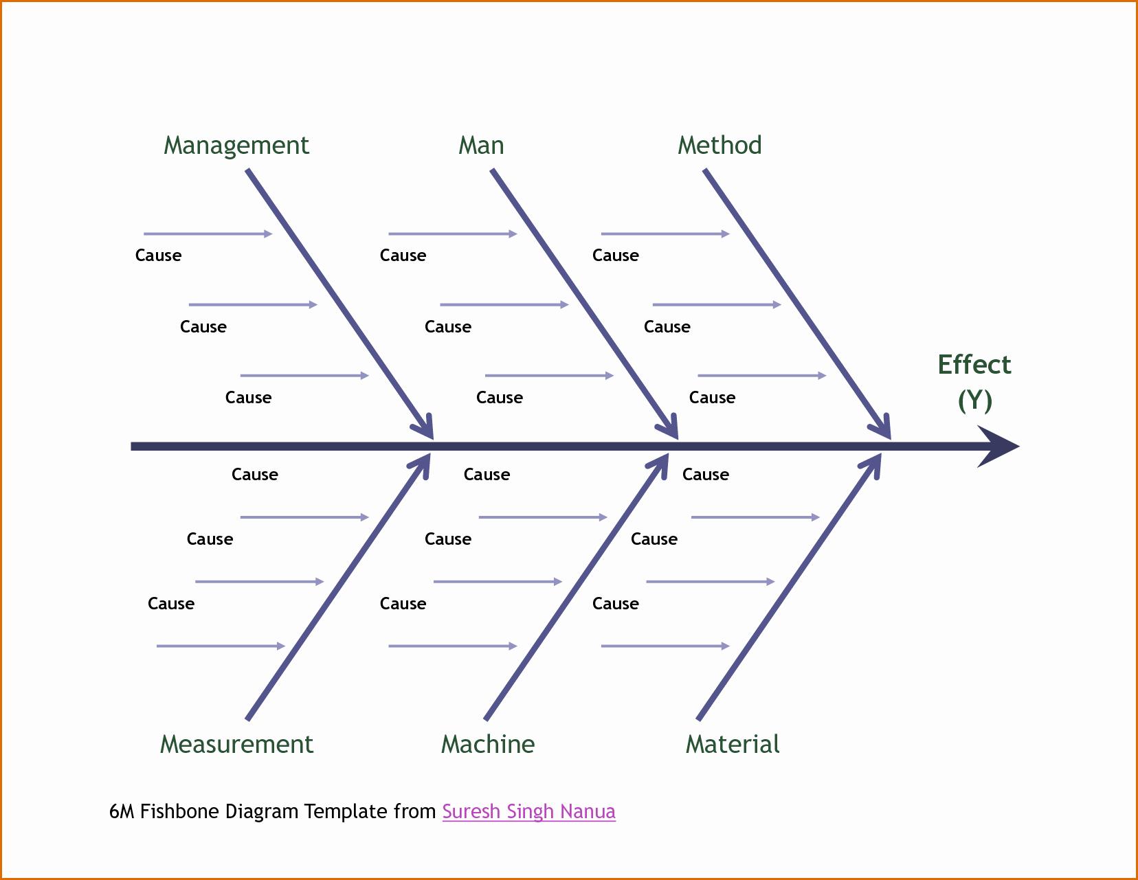 Free Fishbone Diagram Template Word Elegant 13 Fishbone Diagram Template Word