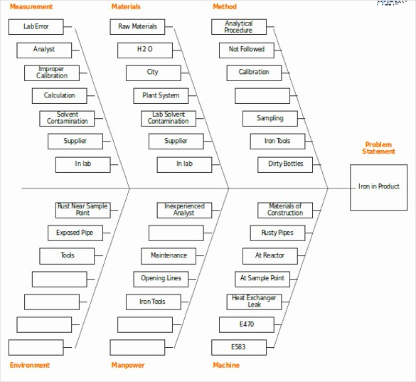 Free Fishbone Diagram Template Word Fresh Free Fishbone Diagram Template 12 Blank Word Excel