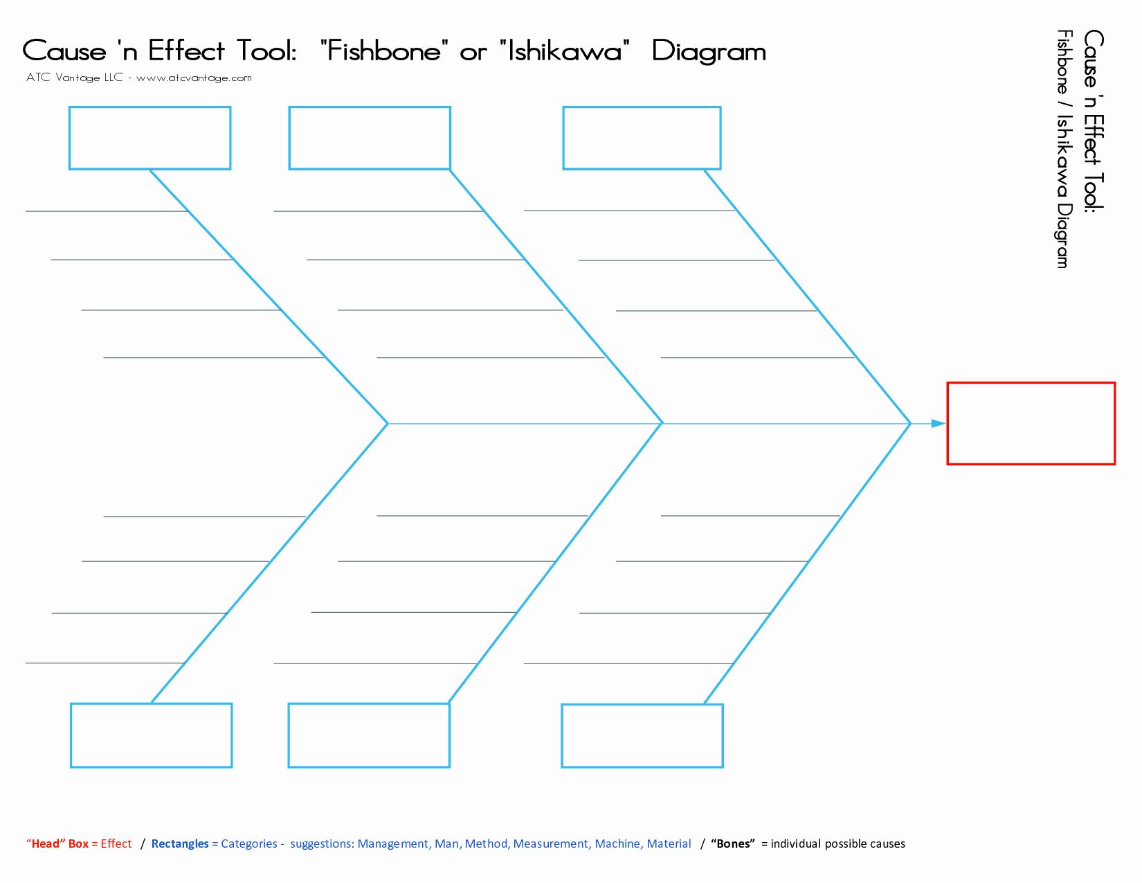 Free Fishbone Diagram Template Word Inspirational Fishbone Diagram Template