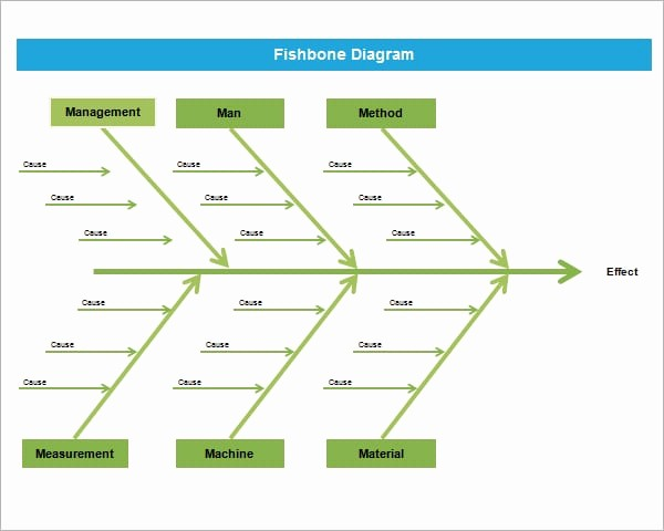 Free Fishbone Diagram Template Word Luxury Fishbone Diagram Template Powerpoint formats Examples