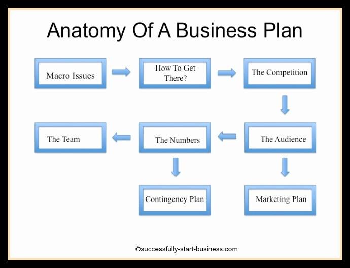 Free Printable Business Plan Template Beautiful Free Printable Business Plan Template form Generic