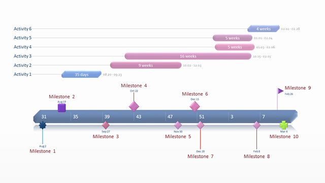 Free Project Management Timeline Template Inspirational Gantt Chart Template Collection