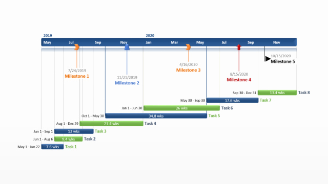 Free Project Management Timeline Template Lovely Gantt Chart Template Collection