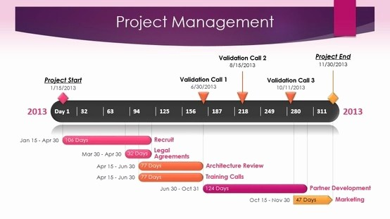 Free Project Management Timeline Template Lovely Project Management Timeline Template Made with Fice