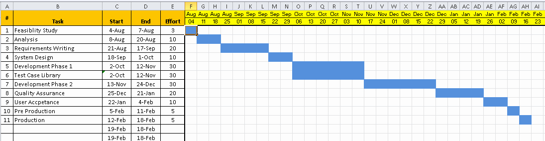 Free Project Management Timeline Template Lovely Project Timeline Template Excel Download Free Project