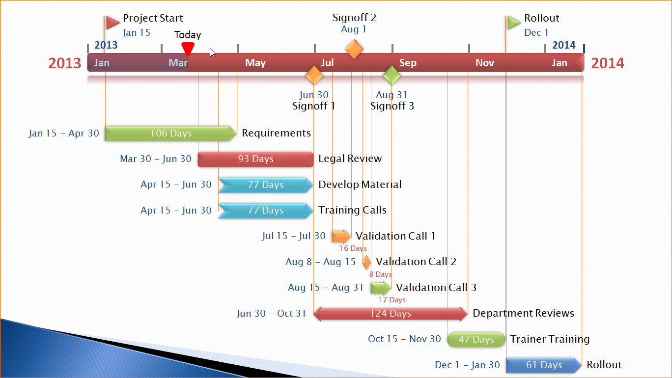 Free Project Management Timeline Template New 8 Project Management Timeline Template