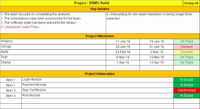 Free Project Status Report Template Best Of Project Status Report Template Free Downloads 11 Samples