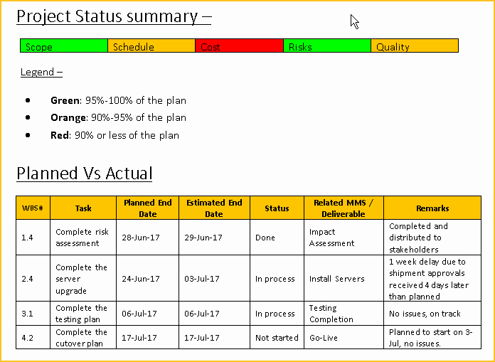 Free Project Status Report Template Best Of Project Status Report Template Free Downloads 13 Samples