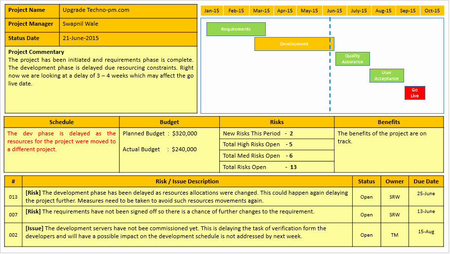 project status report template free
