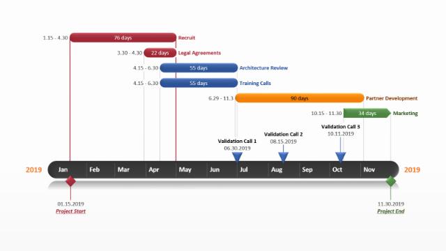 Gantt Chart Powerpoint Template Free Fresh Gantt Chart Template Collection