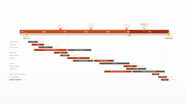 Gantt Chart Powerpoint Template Free New Pert Chart Free Gantt Templates