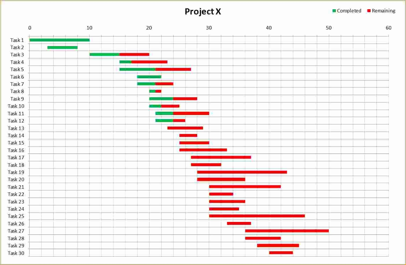 Gantt Chart Template for Excel Beautiful 4 Gantt Charts In Excel