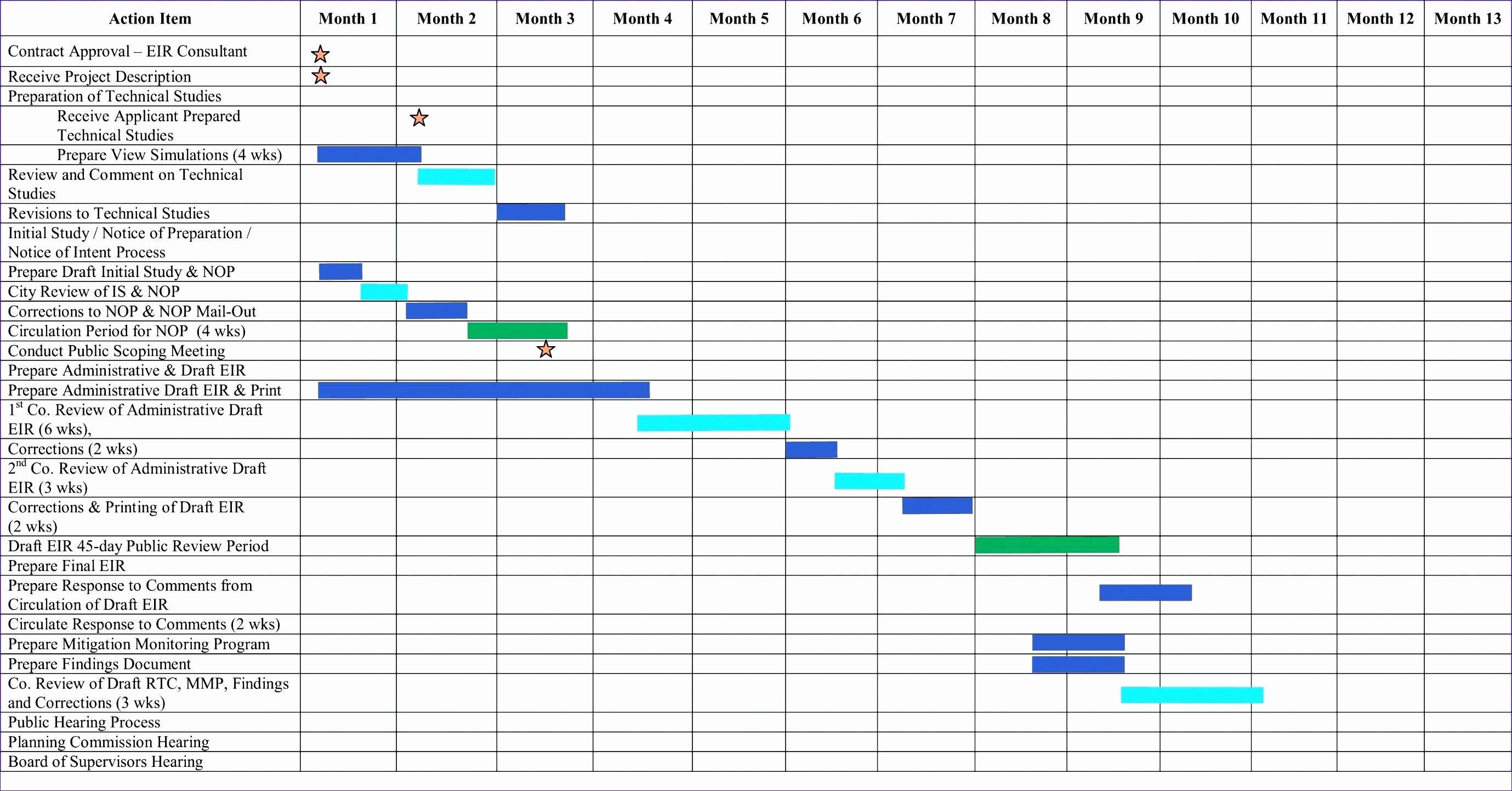 Gantt Chart Template Free Download Best Of Gantt Chart Excel Template Download – Spreadsheet Collections