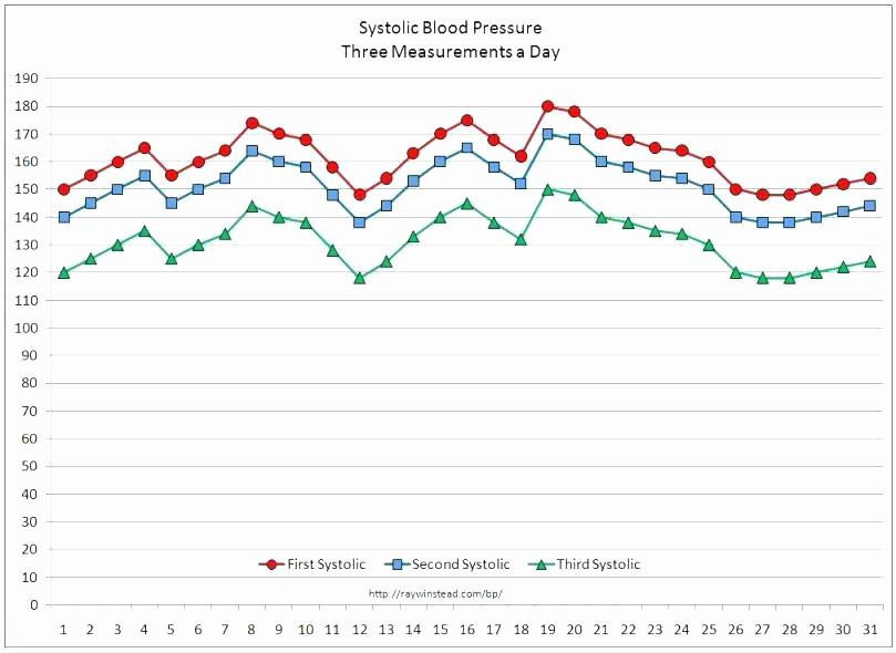Google Docs Blood Pressure Template New Printable Blood Pressure Log Template Monitor Spreadsheet