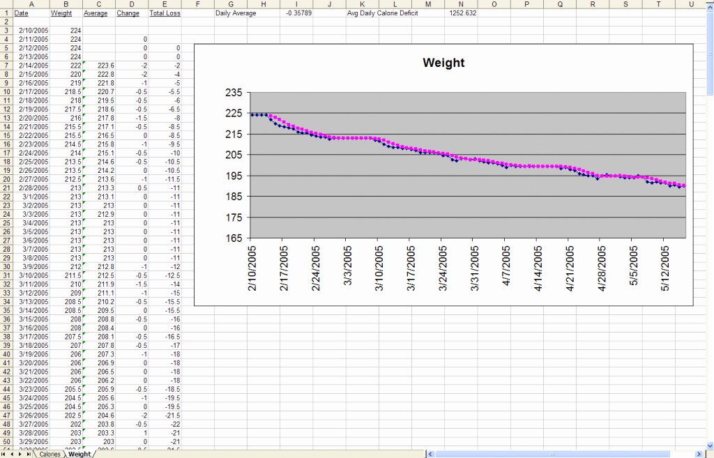 Google Sheets Weight Loss Template Luxury Weight Loss Spreadsheet Google Docs Beautiful Unique