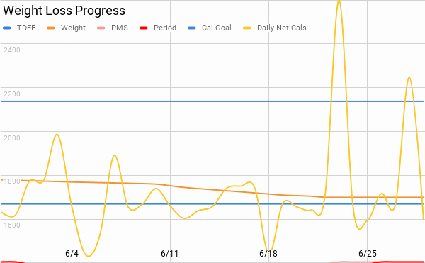 Google Sheets Weight Loss Template Unique First Time Using Google Sheets to Chart Data My First