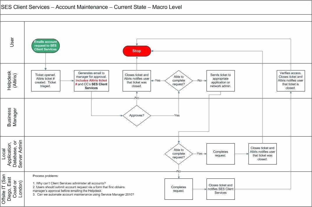 Help Desk Ticket Template Word Fresh Data Flow Diagram Help Desk Process Chart Visio