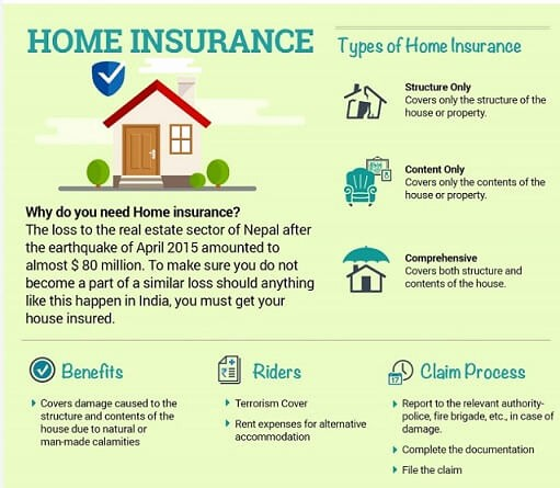 House Contents List for Insurance Lovely Home Insurance Types Basics Claim