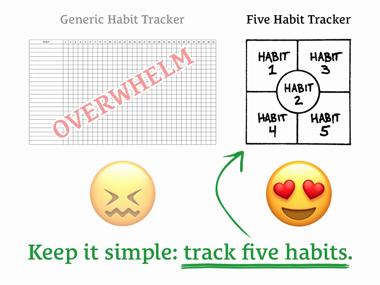 How to Create A Tracker New Five Habit Tracker Free Printable Pdf