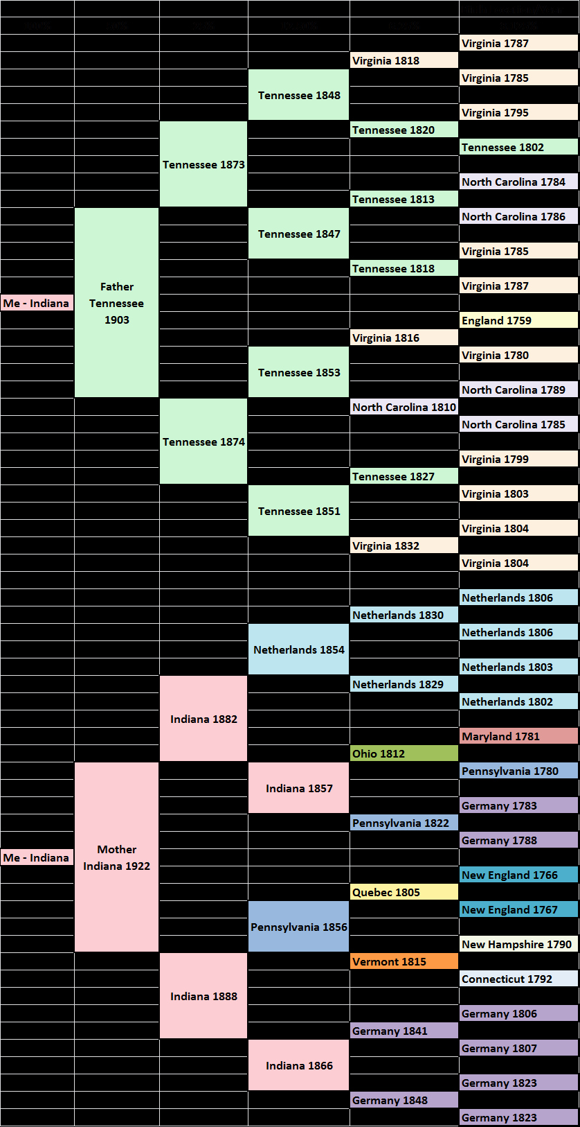 How to Family Tree Chart Best Of Migration Pedigree Chart