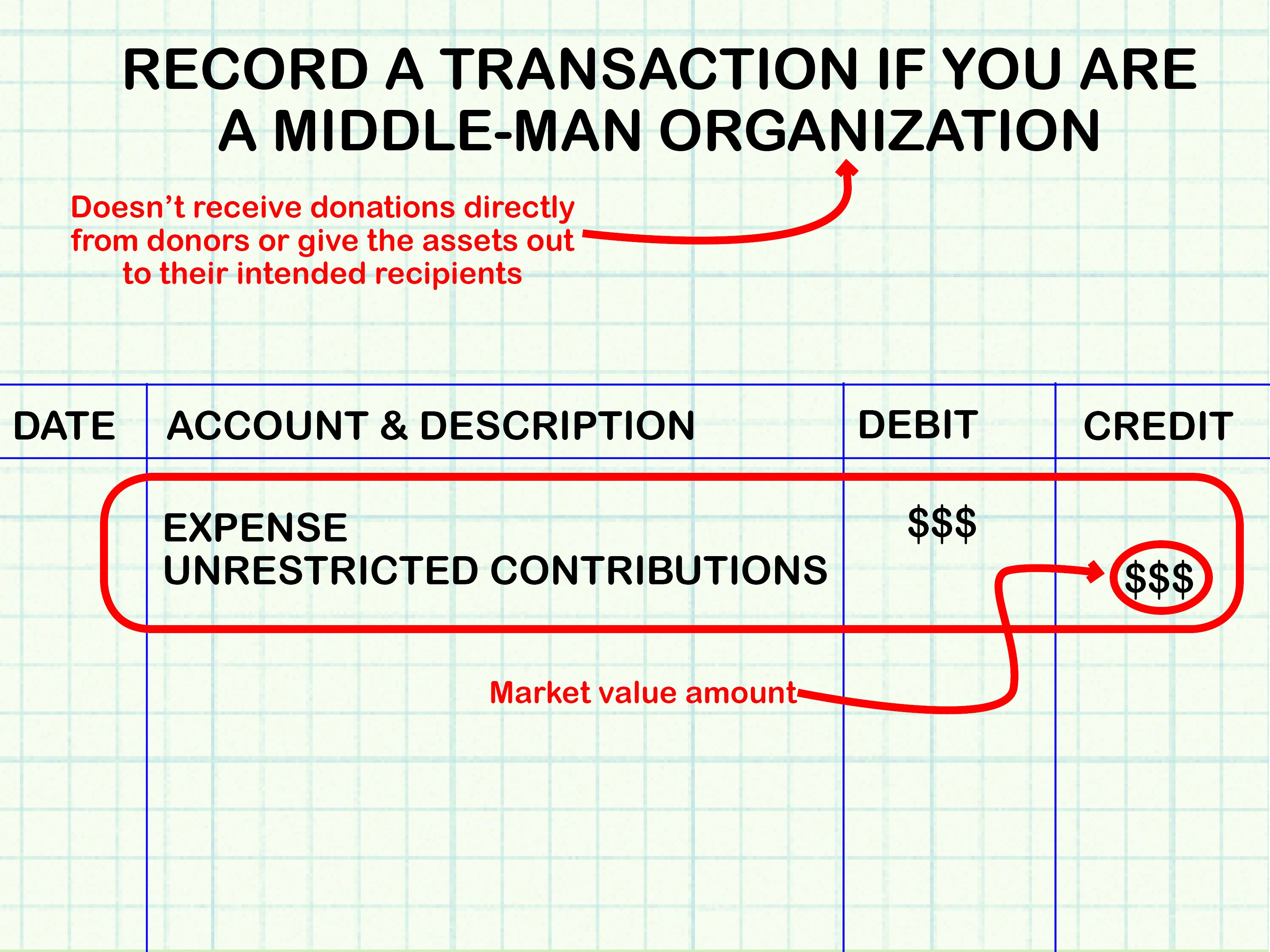 How to Record Fixed assets Beautiful How to Account for Donated assets 10 Steps with