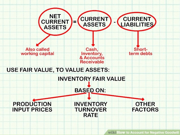 How to Record Fixed assets Elegant How to Account for Negative Goodwill with Wikihow