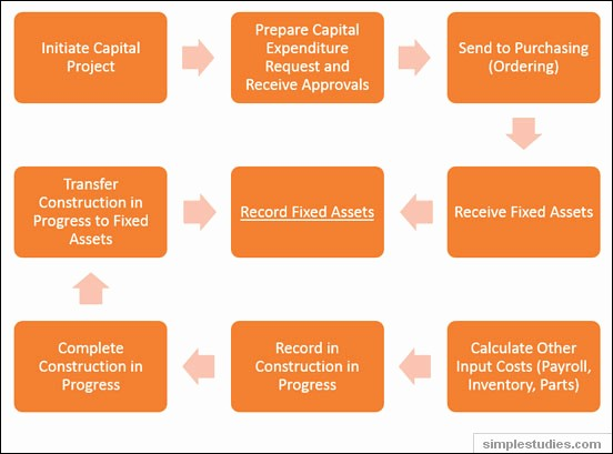 How to Record Fixed assets Inspirational Differences Between A Capital Goods Acquisition and A