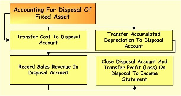How to Record Fixed assets Inspirational Fixed asset Accounting – Disposal Of Fixed asset