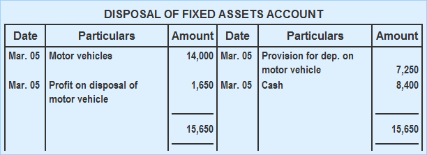 How to Record Fixed assets Unique Depreciation and Disposal Of Fixed assets Examples