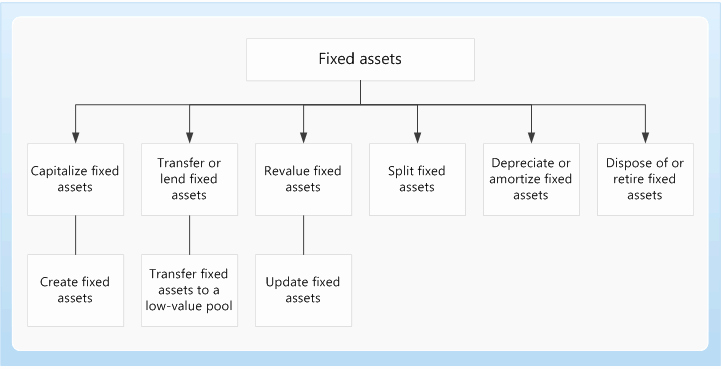 How to Record Fixed assets Unique Fixed assets Home Page Finance & Operations