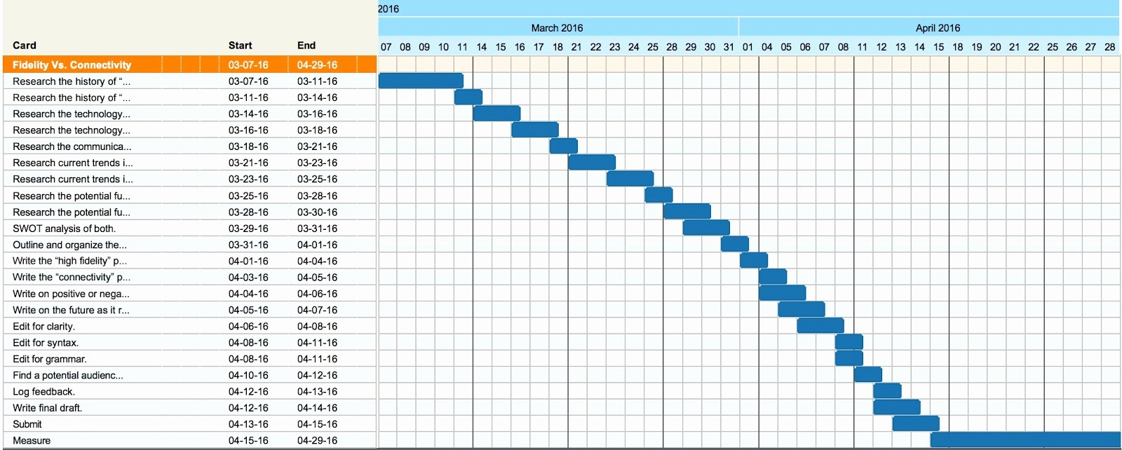 How to Use Gantt Project Beautiful How & why to Build A Basic Gantt Chart for Almost Any