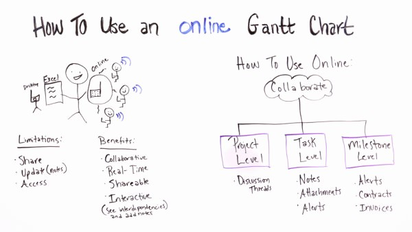 How to Use Gantt Project Beautiful How to Use An Line Gantt Chart Projectmanager