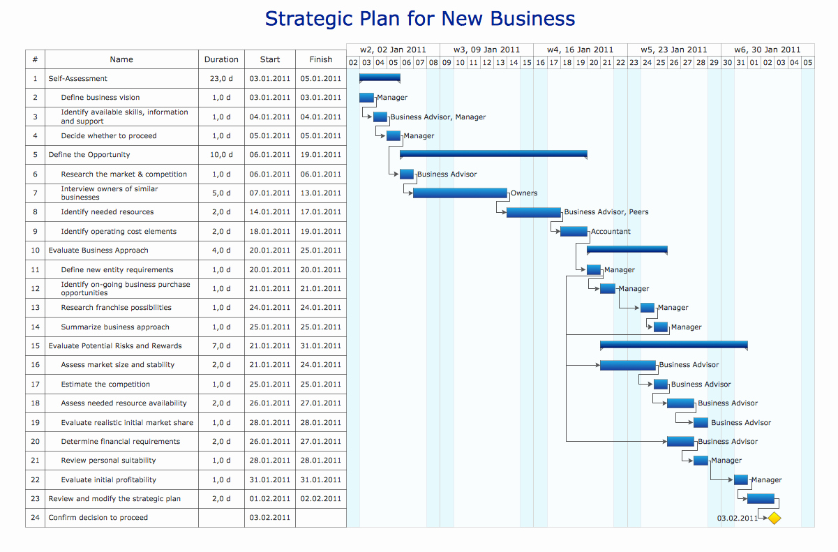 How to Use Gantt Project Fresh What is Gantt Chart Historical Reference