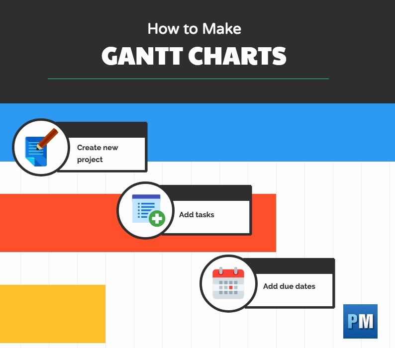 How to Use Gantt Project Unique How to Make A Gantt Chart
