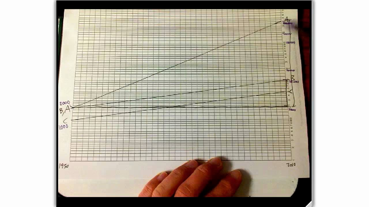 How to Use Graph Paper Awesome Semilog Graphing Example