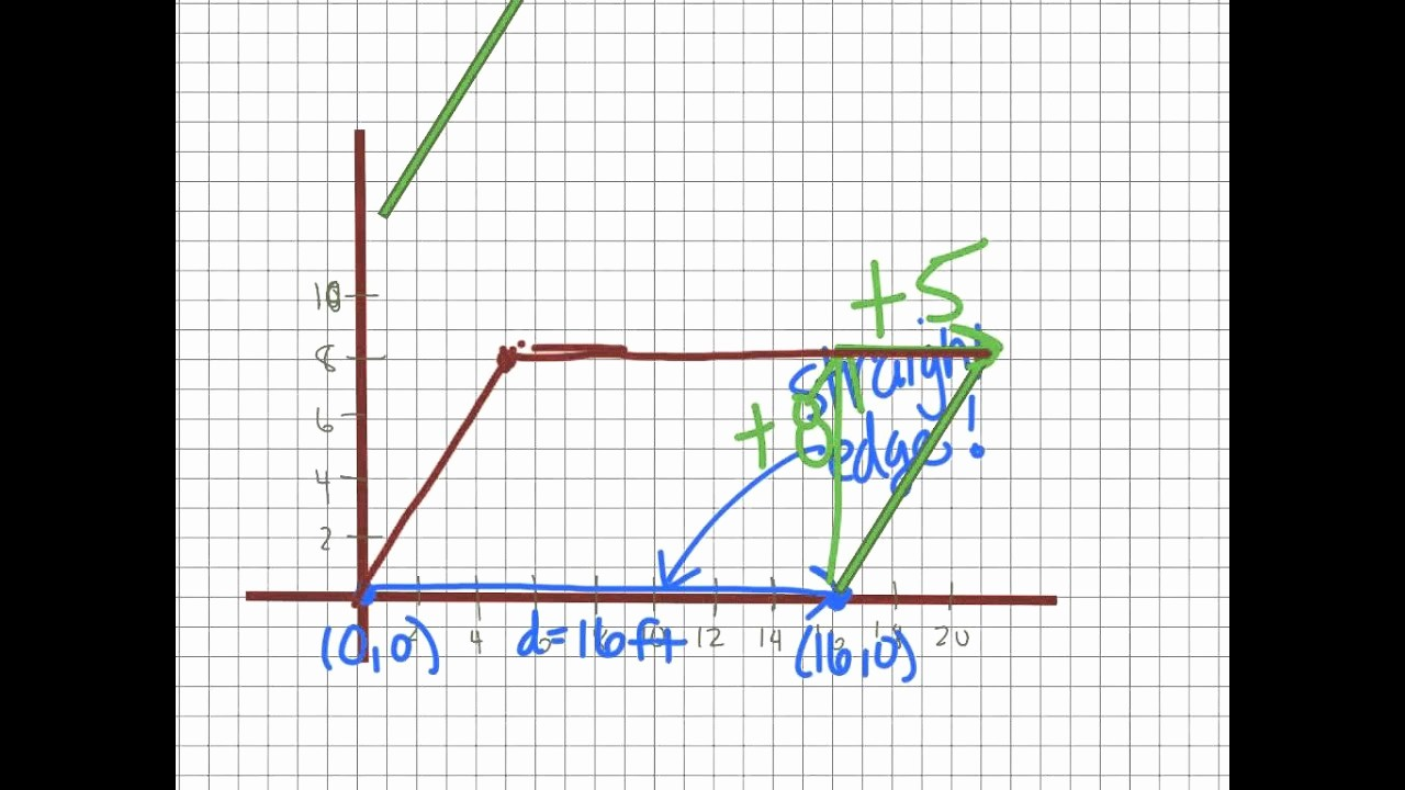 How to Use Graph Paper Beautiful E Way to Draw A Parallelogram Using Graph Paper